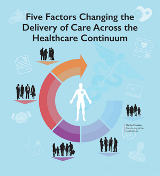 Five Factors Changing Across Continuum